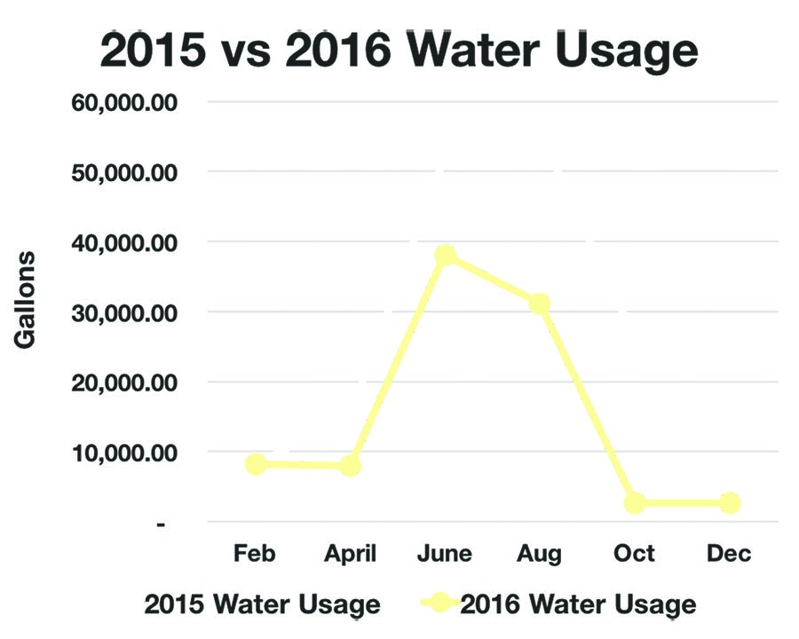 Charting showing TifTuf installation reduces water usage