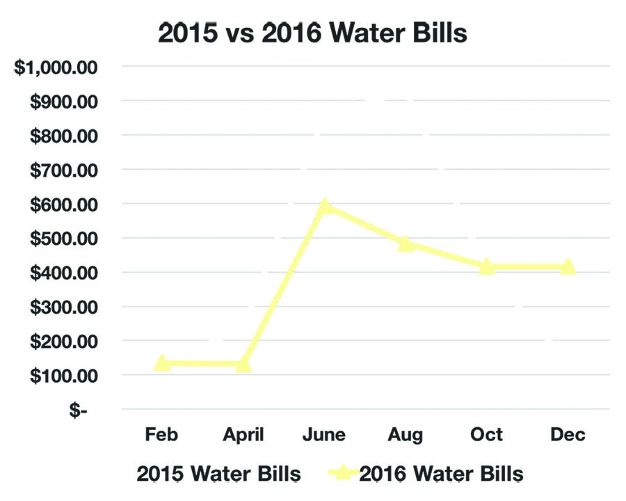 Chart showing that TifTuf installation reduces water bill
